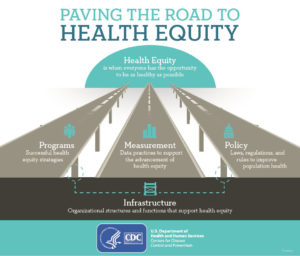CDC Health Equity Graphic