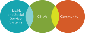 CHW Venn Diagram