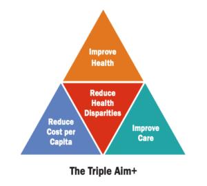 Triple Aim + Graphic